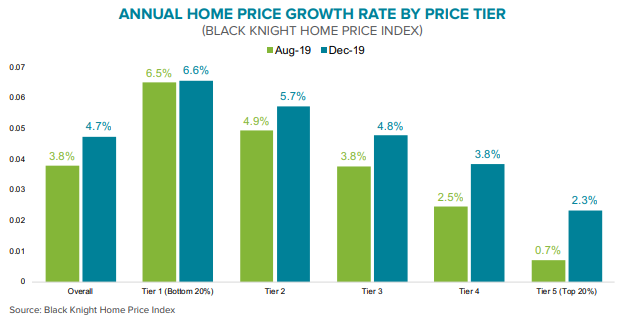 Graph showing the Black Knight Annual Home Price Index Rate by Price Tier