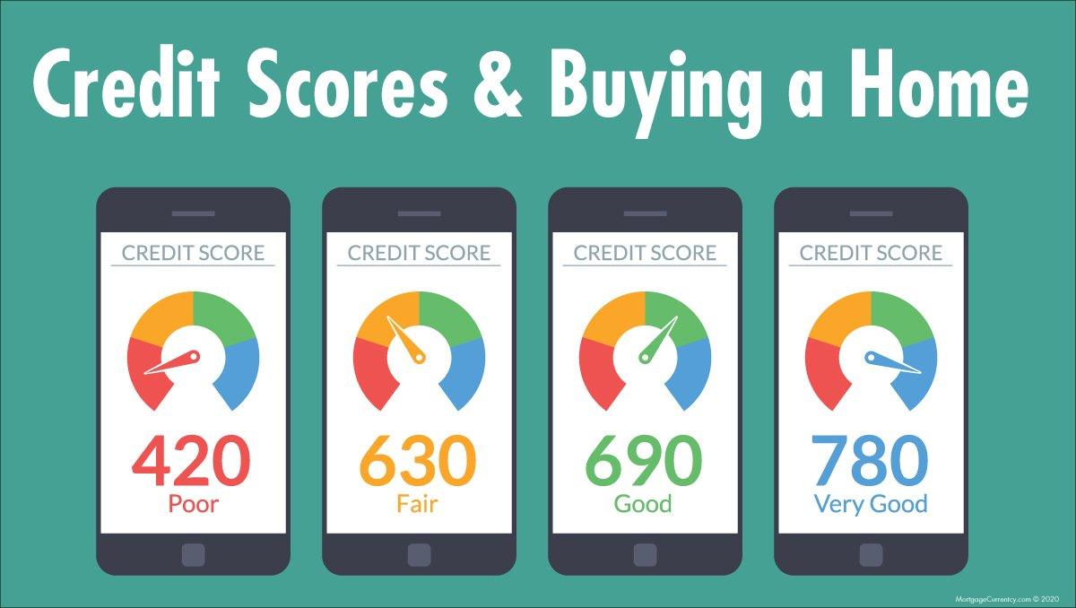 Graphic showing the Credit Scores and Buying a Home. The credit scores are showing poor to very good credit, with 420 being poor, 630 being fair, 690 being good and 780 being very good.