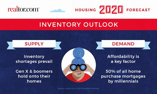 Graphic representing 2020 trends for real estate and housing supply and demand.