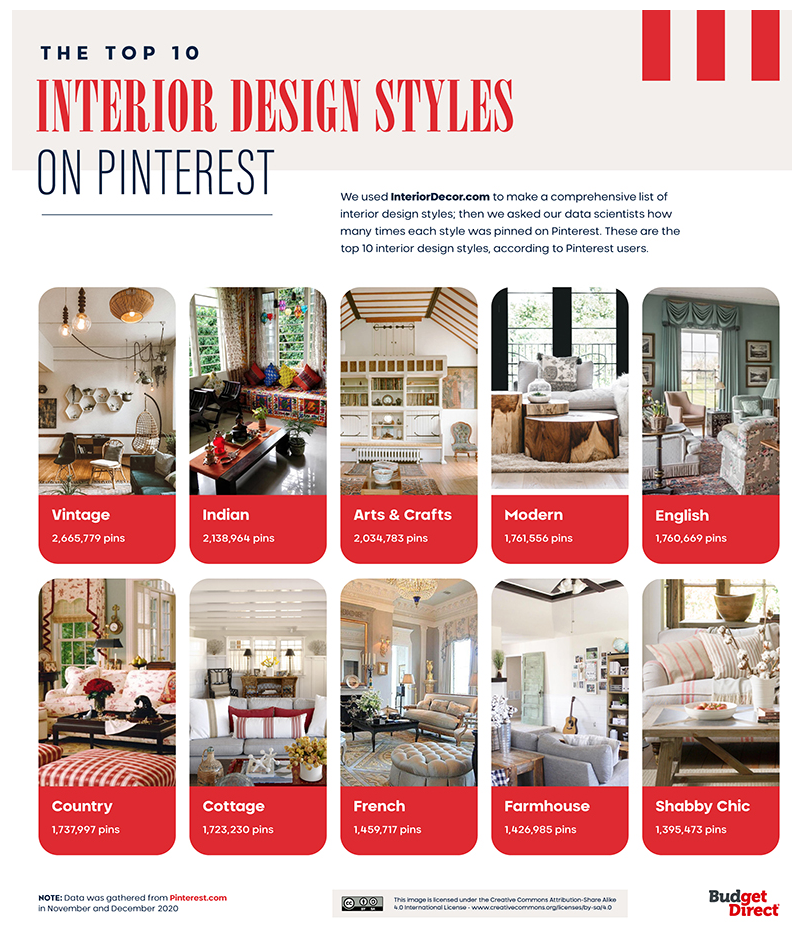 Graphic showing the top 10 interior design styles on Pinterest.